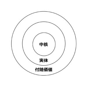 プロダクト3層モデルの概要【マーケティング】   このめのエコノメ